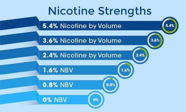 white-cloud-nicotine-strengths