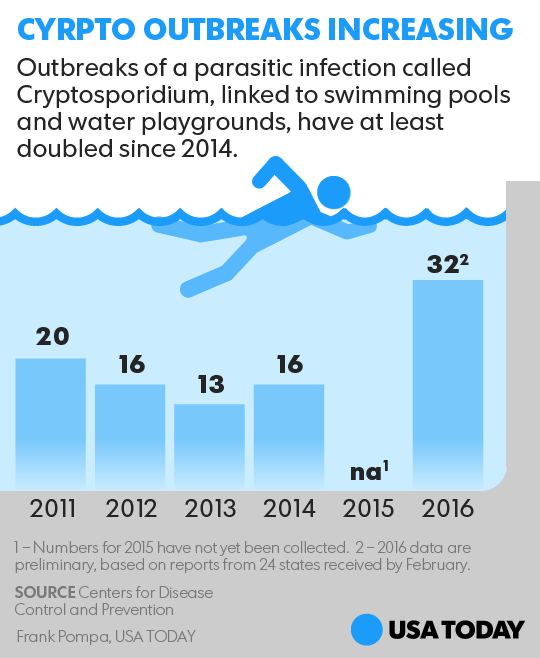 051817-crypto-pool-illness_Online2.png