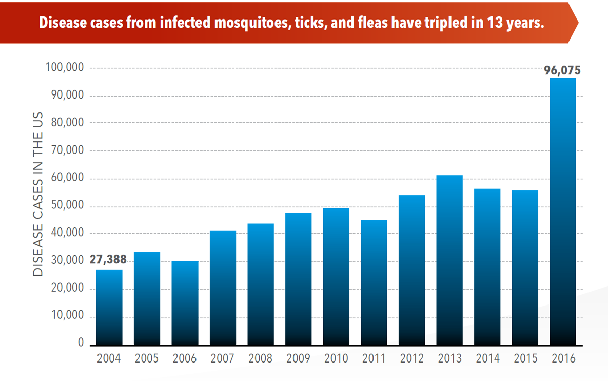 Diseases From Ticks, Mosquitos More Than Triple