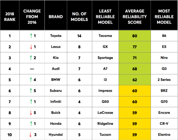 Consumer-Reports-Car-Brands-Reliability-1.png