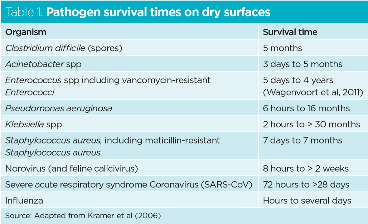 3042980_Table-1-Pathogen-survival-times-on-dry-surfaces