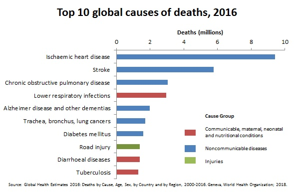 top-10-global-causes-of-deaths-2016.jpg