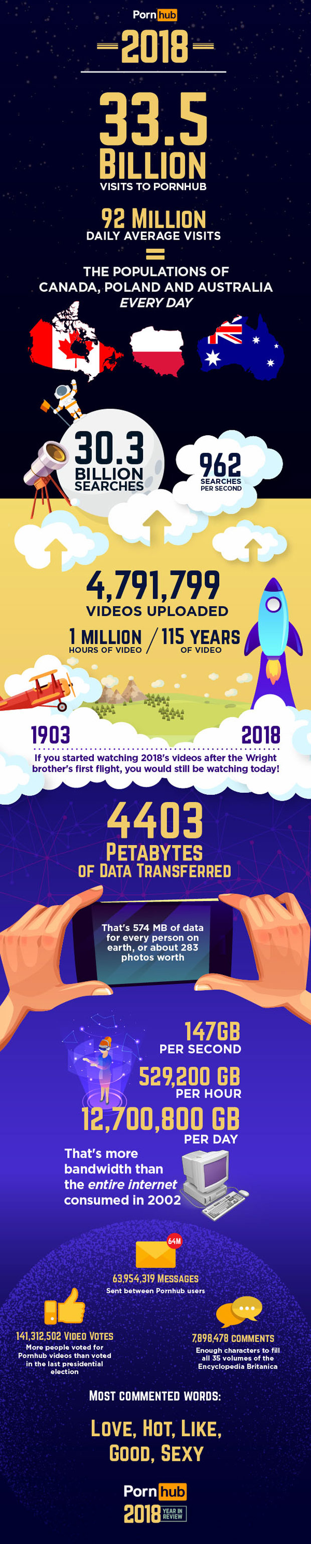 pornhub-insights-year-review-2018-big-numbers-infographic.jpg