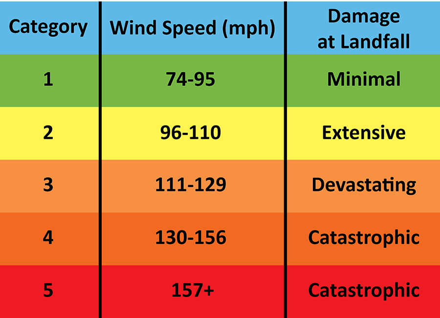 hurricane-categories2.jpg